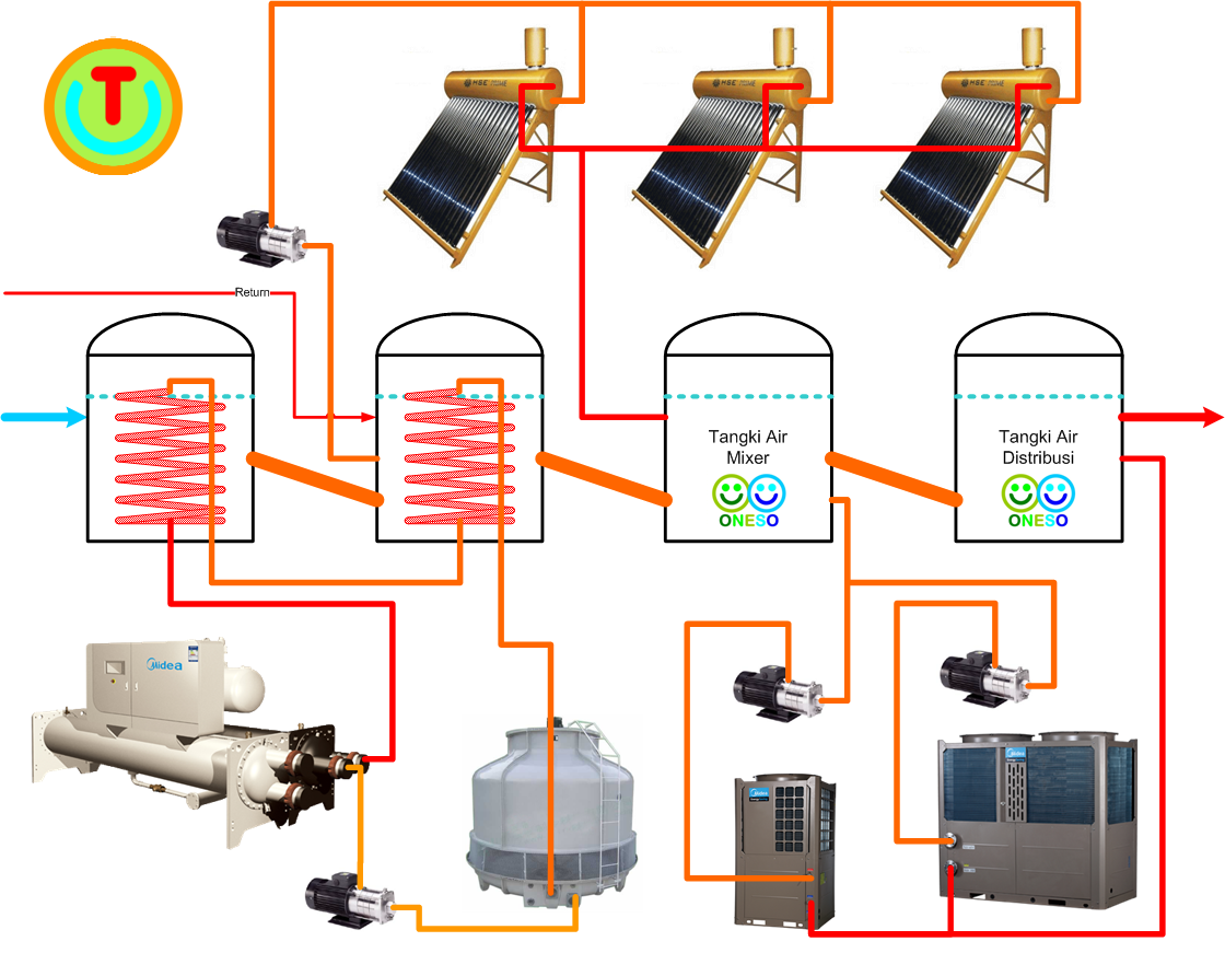 Pt Techindo Daya Energi Midea Heat Pump Ariston Solar Water Heater Diagram Free Collection Of Pictures The Hse Oneso