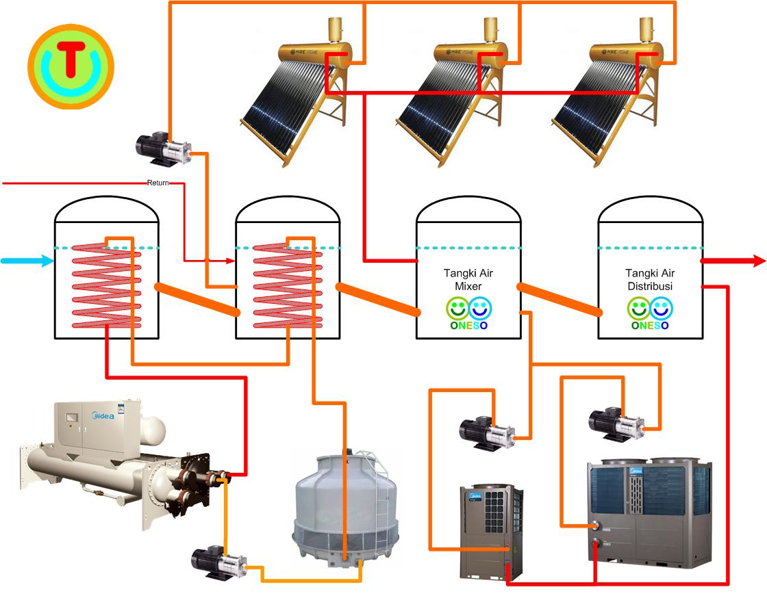 Pt Techindo Daya Energi Midea Heat Pump Amp Ariston Solar